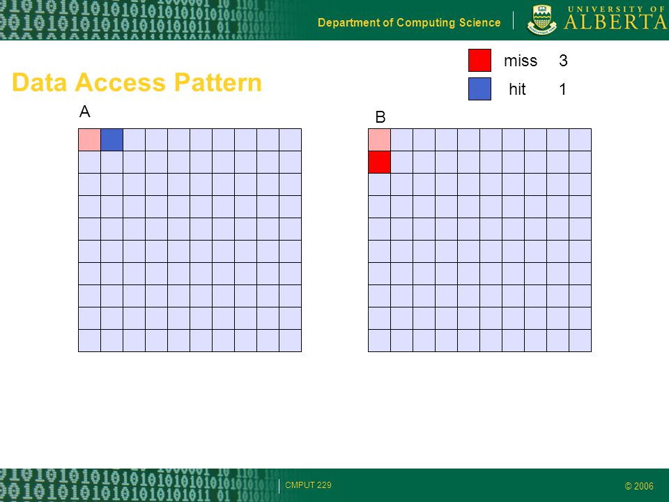 © 2006 Department of Computing Science CMPUT 229 Data Access Pattern A B miss hit 3 1