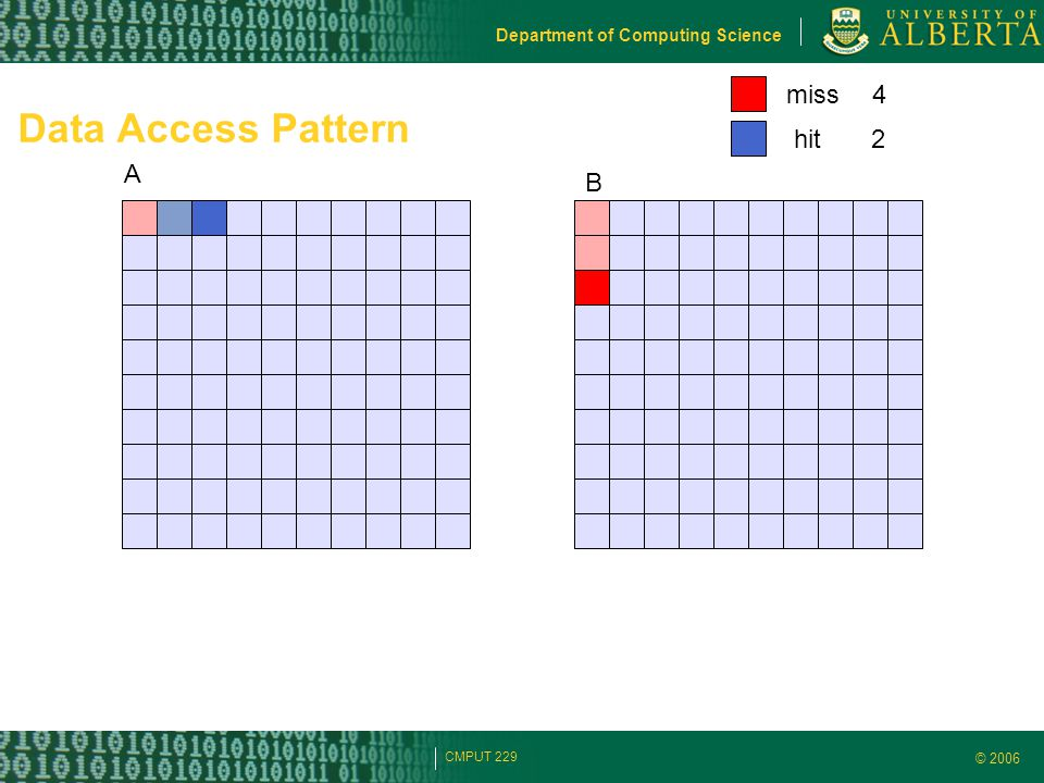 © 2006 Department of Computing Science CMPUT 229 Data Access Pattern A B miss hit 4 2