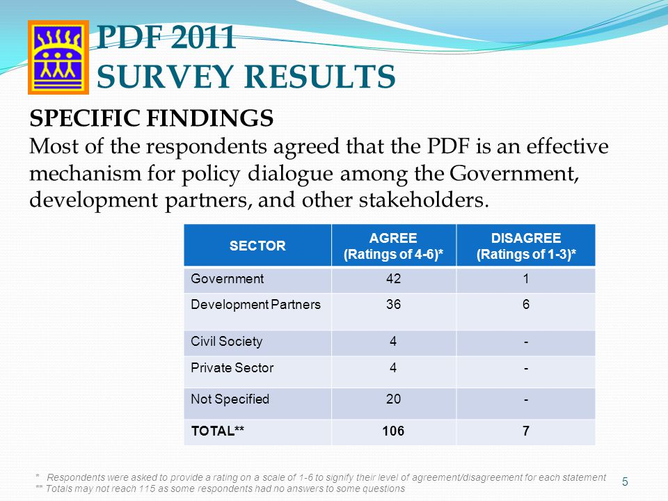 Most agreed that the theme Implementing President Aquino's Social Contract to Achieve Inclusive Growth , was relevant and appropriate.