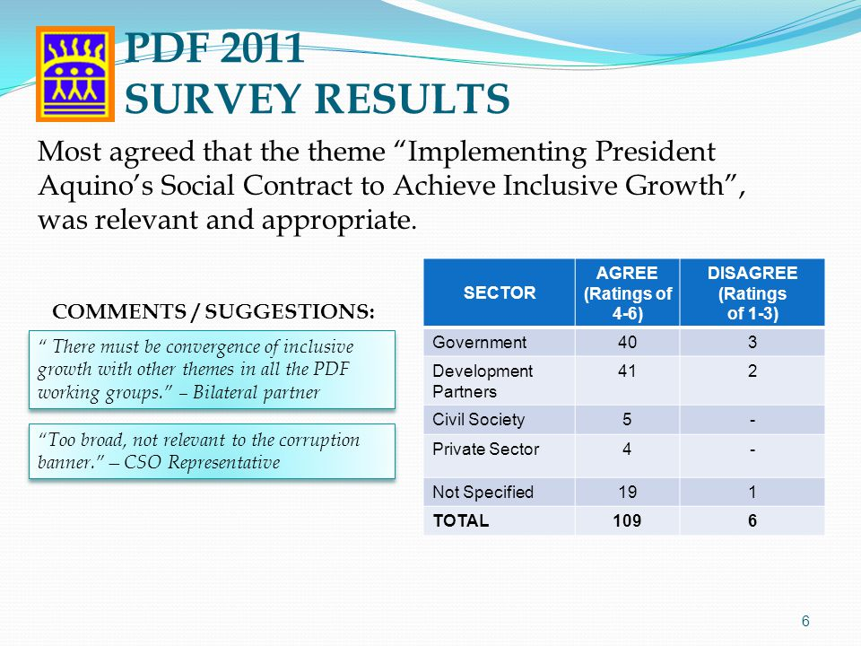 """Most agreed that the theme """"Implementing President Aquino's Social Contract to Achieve Inclusive Growth"""", was relevant and appropriate. 6 """"Too broad,"""