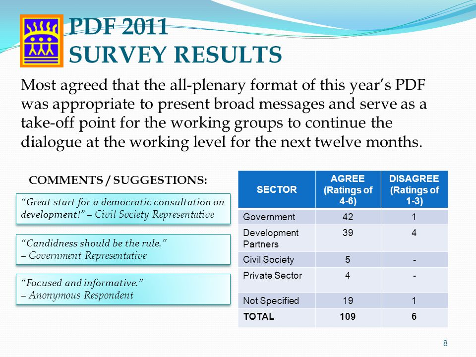 SECTOR AGREE (Ratings of 4-6) DISAGREE (Ratings of 1-3) Government421 Development Partners 394 Civil Society5- Private Sector4- Not Specified191 TOTAL1096 8 Most agreed that the all-plenary format of this year's PDF was appropriate to present broad messages and serve as a take-off point for the working groups to continue the dialogue at the working level for the next twelve months.