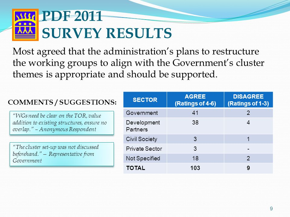 SECTOR AGREE (Ratings of 4-6) DISAGREE (Ratings of 1-3) Government412 Development Partners 412 Civil Society5- Private Sector3- Not Specified191 TOTAL1095 10 Most agreed that the inclusion of representatives from other groups of stakeholders (Congress, academe, CSOs, local government, and business sector) continues to be critical to the PDF's objective of facilitating a multi-stakeholder dialogue on the country's development agenda.