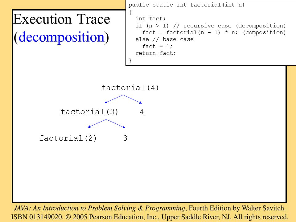 Execution Trace (decomposition) public static int factorial(int n) { int fact; if (n > 1) // recursive case (decomposition) fact = factorial(n – 1) * n; (composition) else // base case fact = 1; return fact; } factorial(4) factorial(3) 4 factorial(2) 3