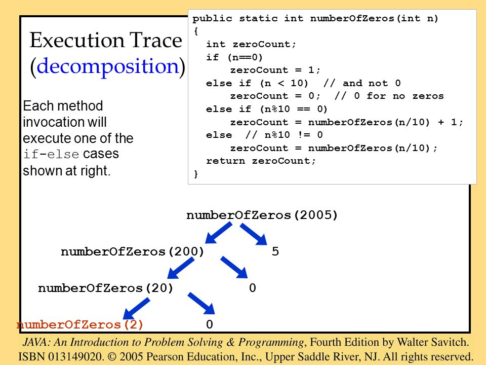 numberOfZeros(2005) numberOfZeros(200) 5 numberOfZeros(20) 0 numberOfZeros(2) 0 Execution Trace (decomposition) Each method invocation will execute one of the if-else cases shown at right.