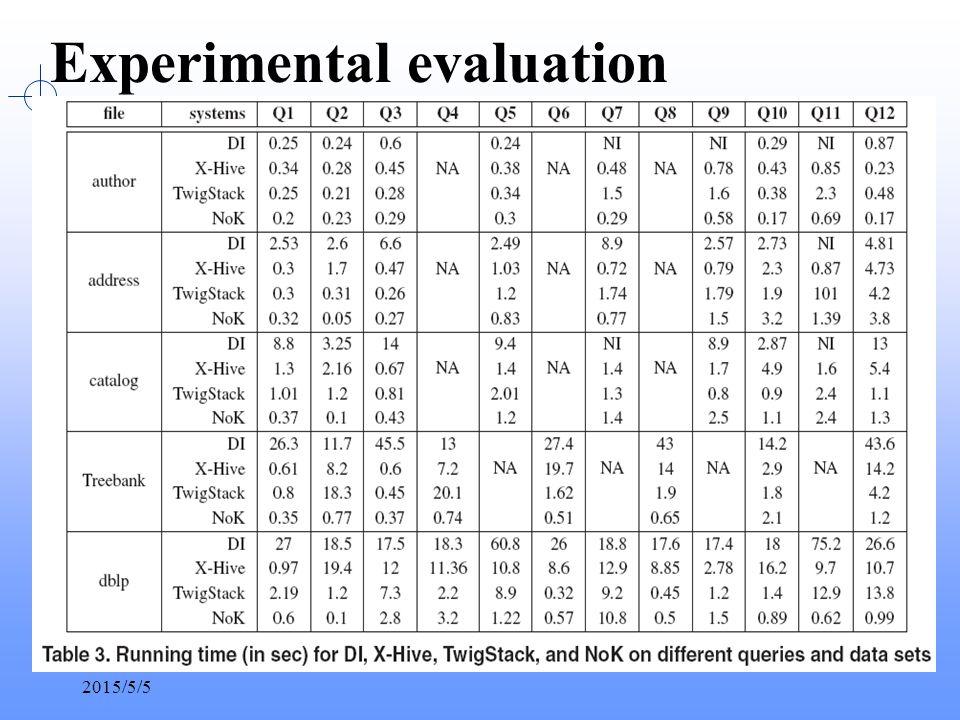 2015/5/5 Experimental evaluation