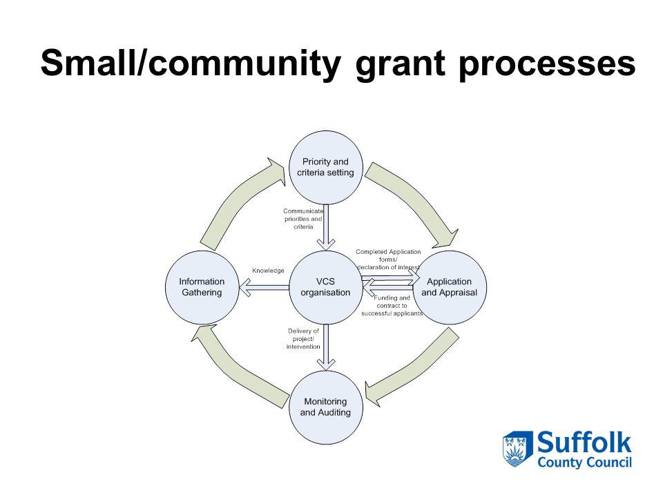 Small/community grant processes