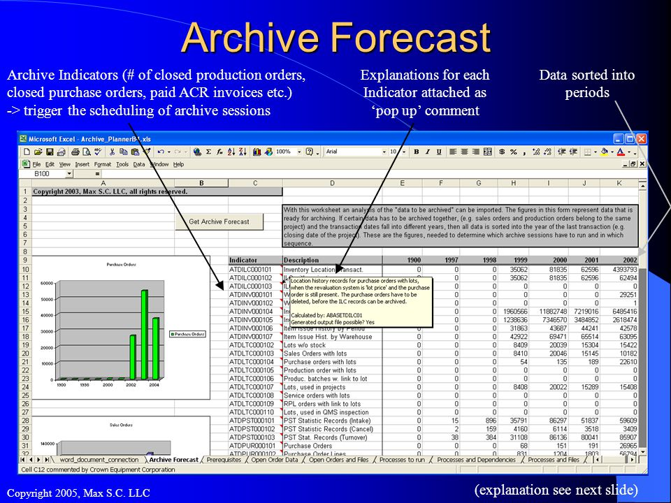 Archive Forecast (explanation see next slide) Copyright 2005, Max S.C.