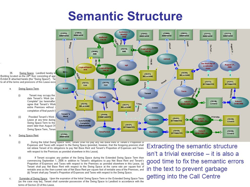 Semantic Structure Extracting the semantic structure isn't a trivial exercise – it is also a good time to fix the semantic errors in the text to prevent garbage getting into the Call Centre