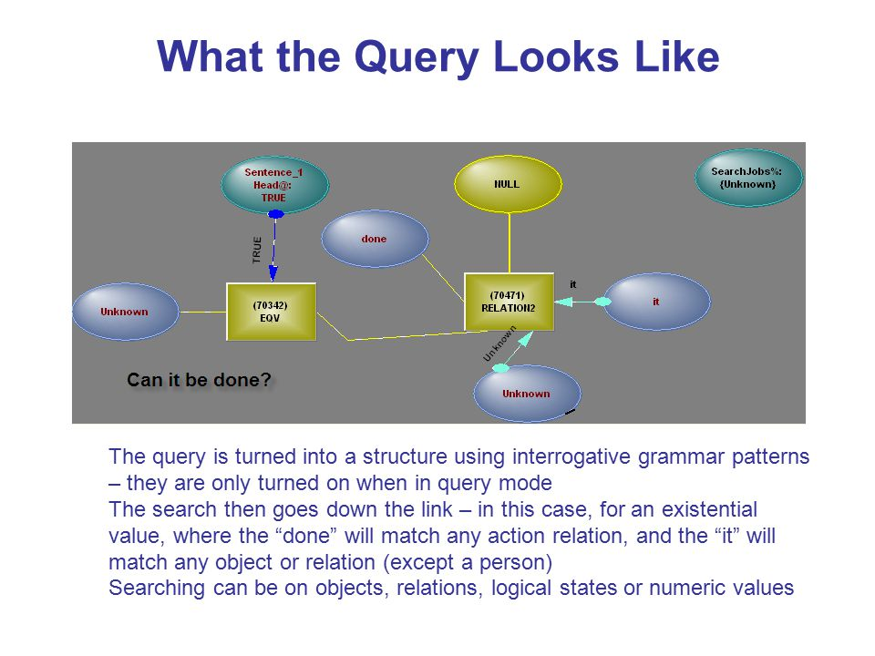 What the Query Looks Like The query is turned into a structure using interrogative grammar patterns – they are only turned on when in query mode The search then goes down the link – in this case, for an existential value, where the done will match any action relation, and the it will match any object or relation (except a person) Searching can be on objects, relations, logical states or numeric values