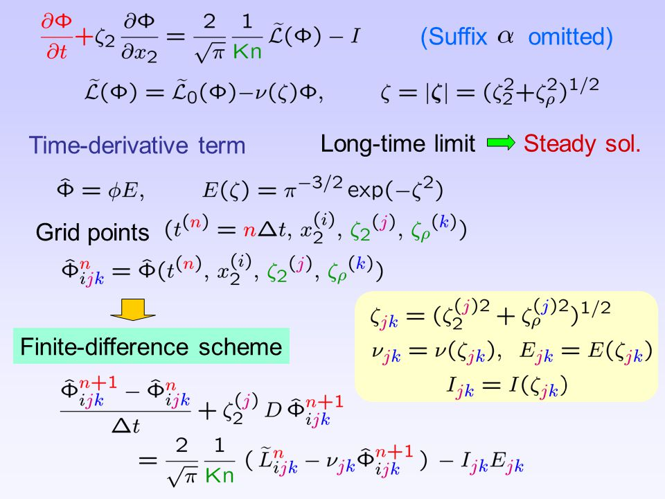 Grid points Time-derivative term Long-time limit Steady sol. Finite-difference scheme (Suffix omitted)