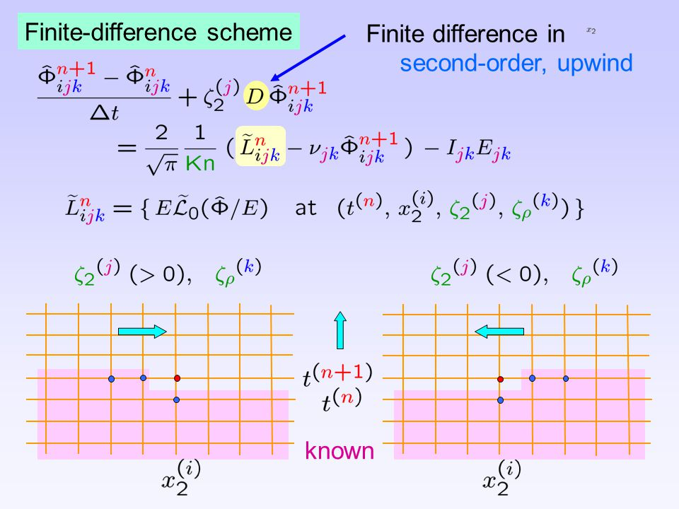 known Finite-difference scheme Finite difference in second-order, upwind