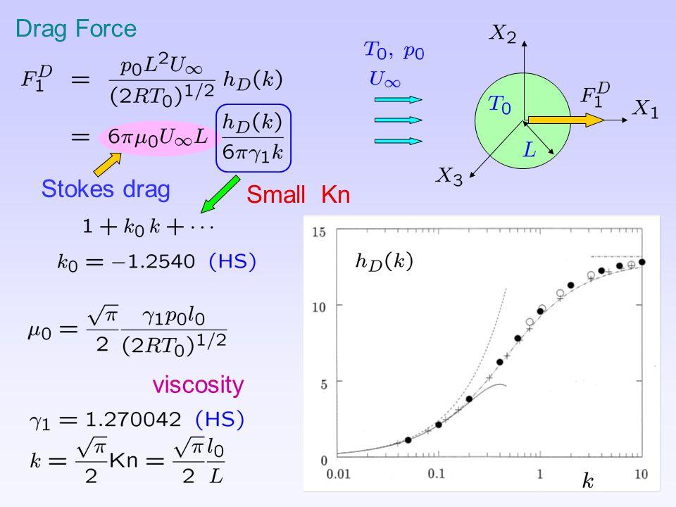 Drag Force Stokes drag viscosity Small Kn
