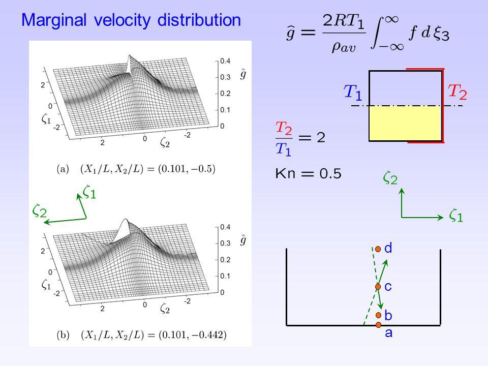 Marginal velocity distribution a b c d
