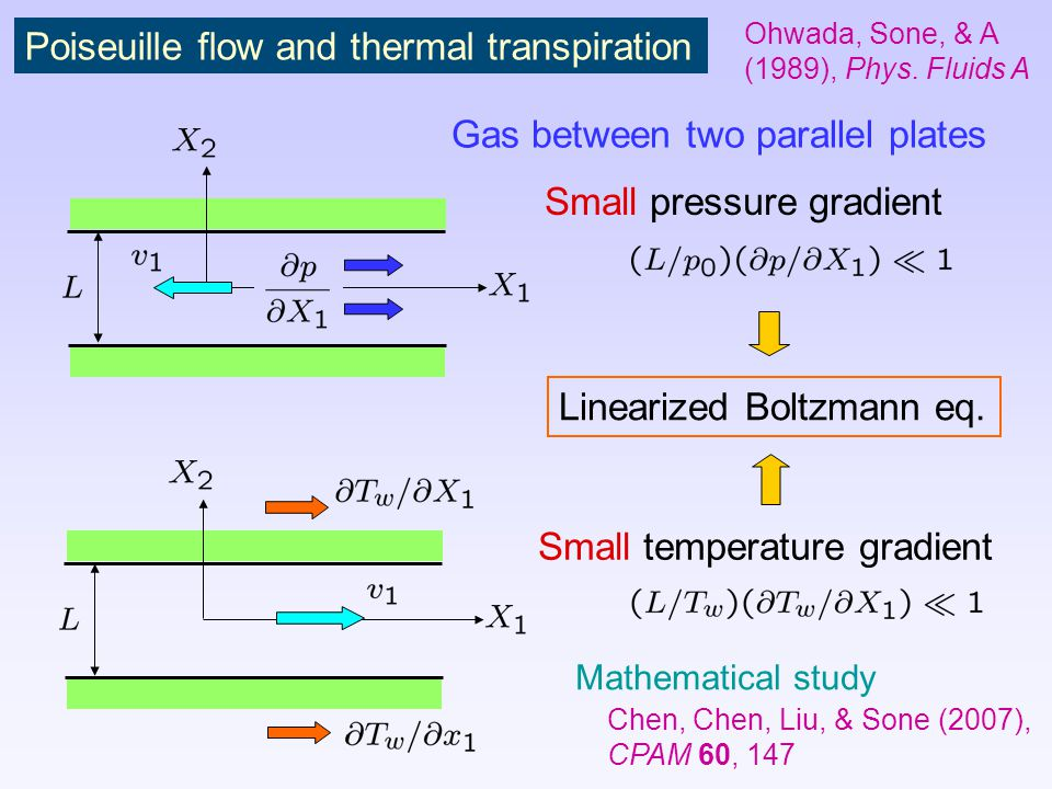 Poiseuille flow and thermal transpiration Gas between two parallel plates Small pressure gradient Small temperature gradient Linearized Boltzmann eq.
