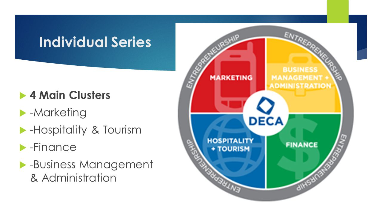 Individual Series  4 Main Clusters  -Marketing  -Hospitality & Tourism  -Finance  -Business Management & Administration