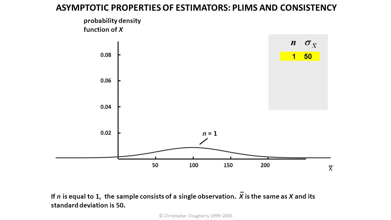© Christopher Dougherty 1999–2006 n 150 If n is equal to 1, the sample consists of a single observation. X is the same as X and its standard deviation