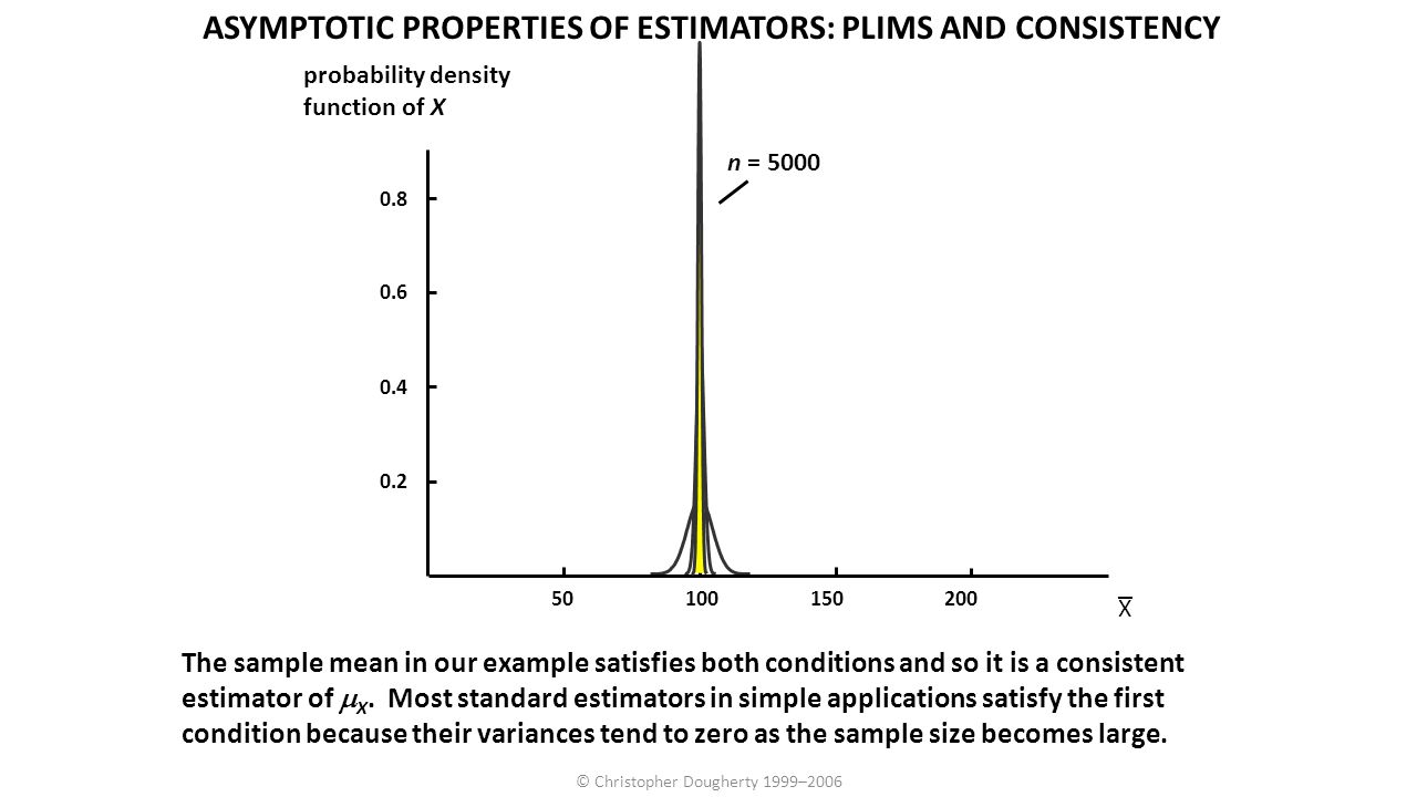 © Christopher Dougherty 1999–2006 The sample mean in our example satisfies both conditions and so it is a consistent estimator of  X. Most standard e