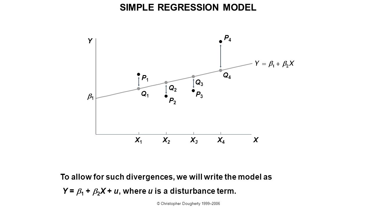 © Christopher Dougherty 1999–2006 P4P4 To allow for such divergences, we will write the model as Y =  1 +  2 X + u, where u is a disturbance term. P