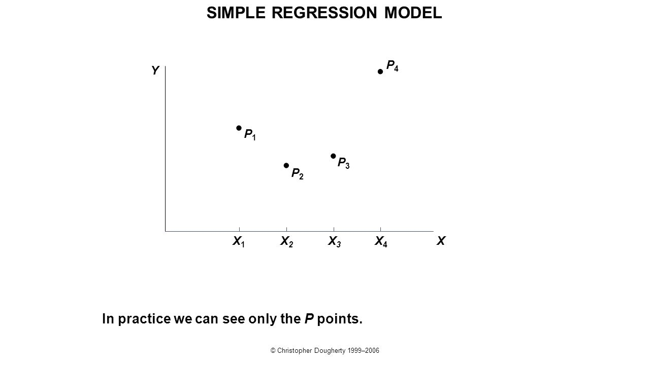 © Christopher Dougherty 1999–2006 P4P4 In practice we can see only the P points. P3P3 P2P2 P1P1 Y X X1X1 X2X2 X3X3 X4X4 SIMPLE REGRESSION MODEL