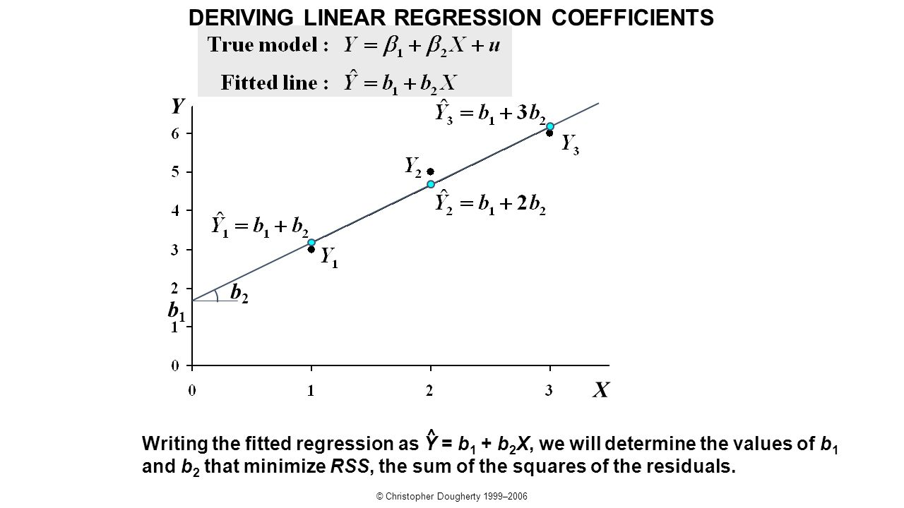 © Christopher Dougherty 1999–2006 Y b2b2 b1b1 X Writing the fitted regression as Y = b 1 + b 2 X, we will determine the values of b 1 and b 2 that min