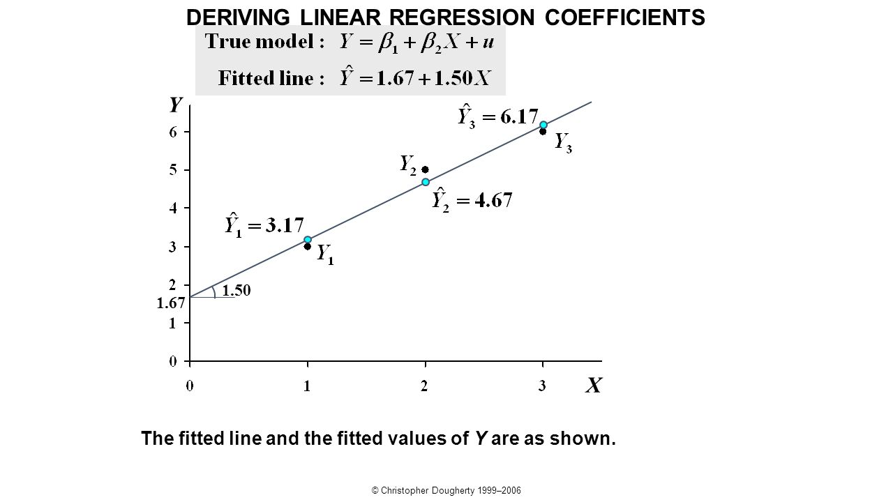 © Christopher Dougherty 1999–2006 Y X The fitted line and the fitted values of Y are as shown. 1.50 1.67 DERIVING LINEAR REGRESSION COEFFICIENTS