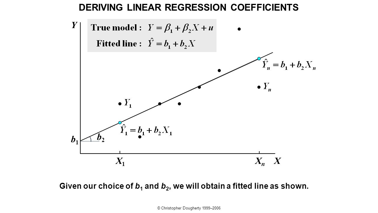 © Christopher Dougherty 1999–2006 XXnXn X1X1 Y b1b1 b2b2 Given our choice of b 1 and b 2, we will obtain a fitted line as shown. DERIVING LINEAR REGRE
