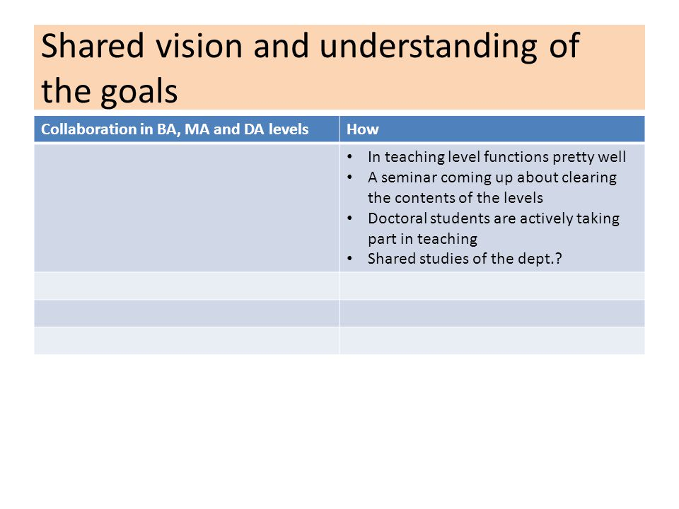 Shared vision and understanding of the goals Collaboration in BA, MA and DA levelsHow In teaching level functions pretty well A seminar coming up about clearing the contents of the levels Doctoral students are actively taking part in teaching Shared studies of the dept.
