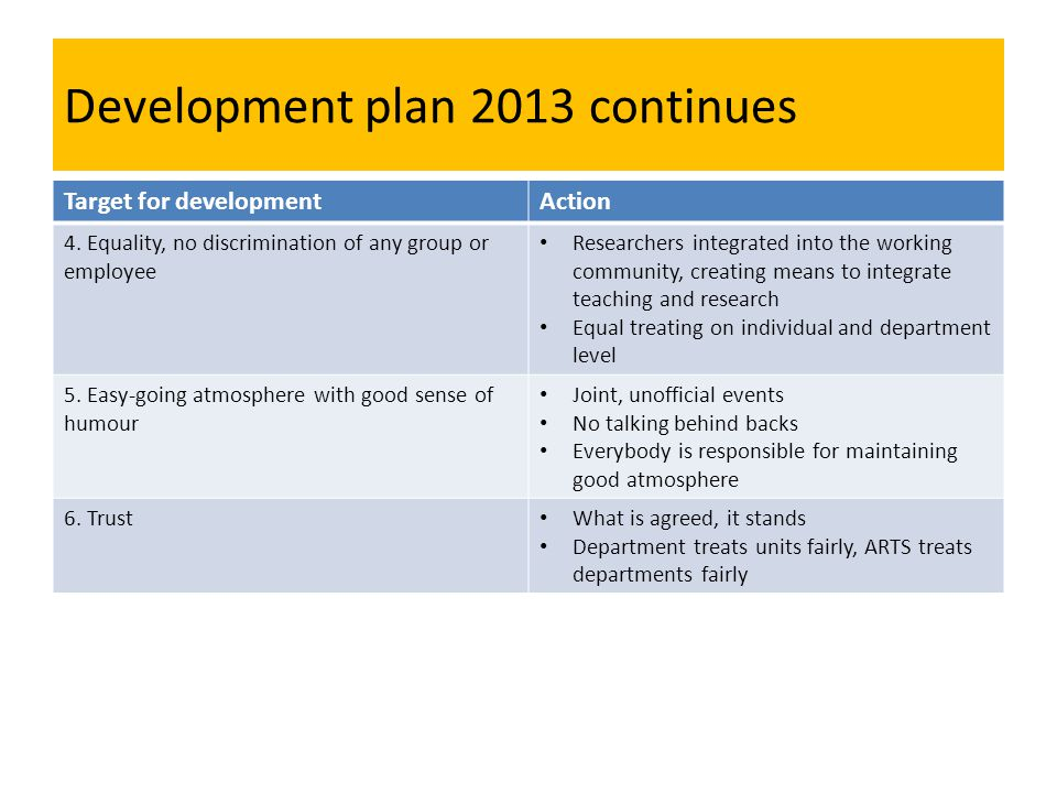 Development plan 2013 continues Target for developmentAction 4.