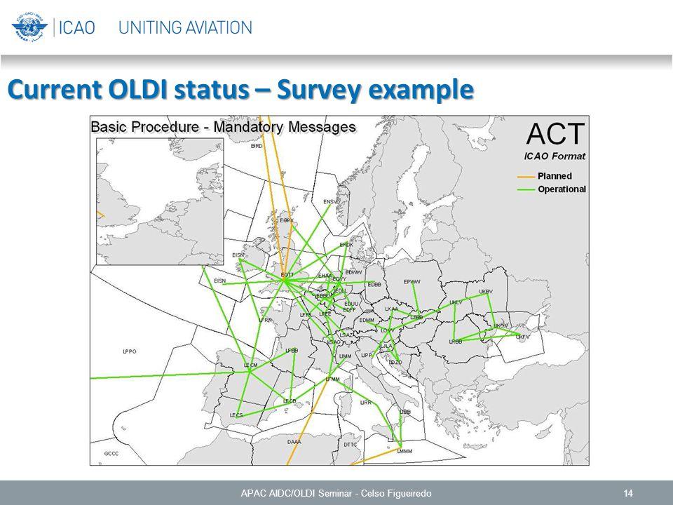 14 Current OLDI status – Survey example