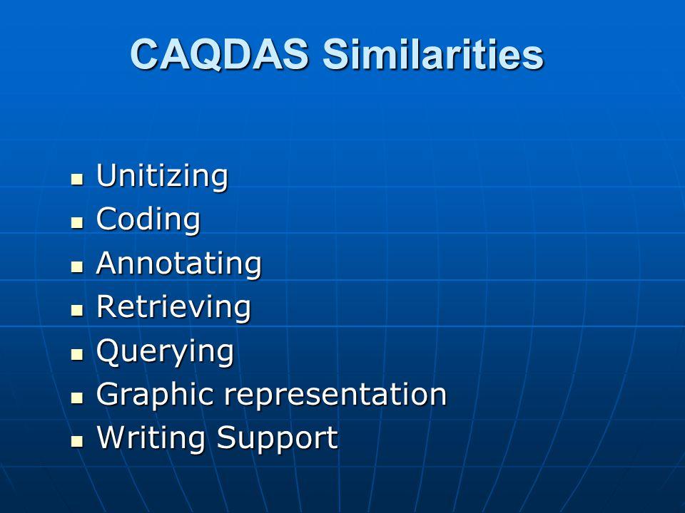 CAQDAS Similarities Unitizing Unitizing Coding Coding Annotating Annotating Retrieving Retrieving Querying Querying Graphic representation Graphic representation Writing Support Writing Support