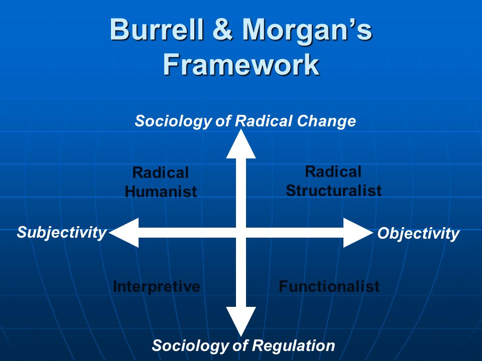 Burrell & Morgan's Framework FunctionalistInterpretive Radical Humanist Radical Structuralist Sociology of Regulation Sociology of Radical Change Objectivity Subjectivity