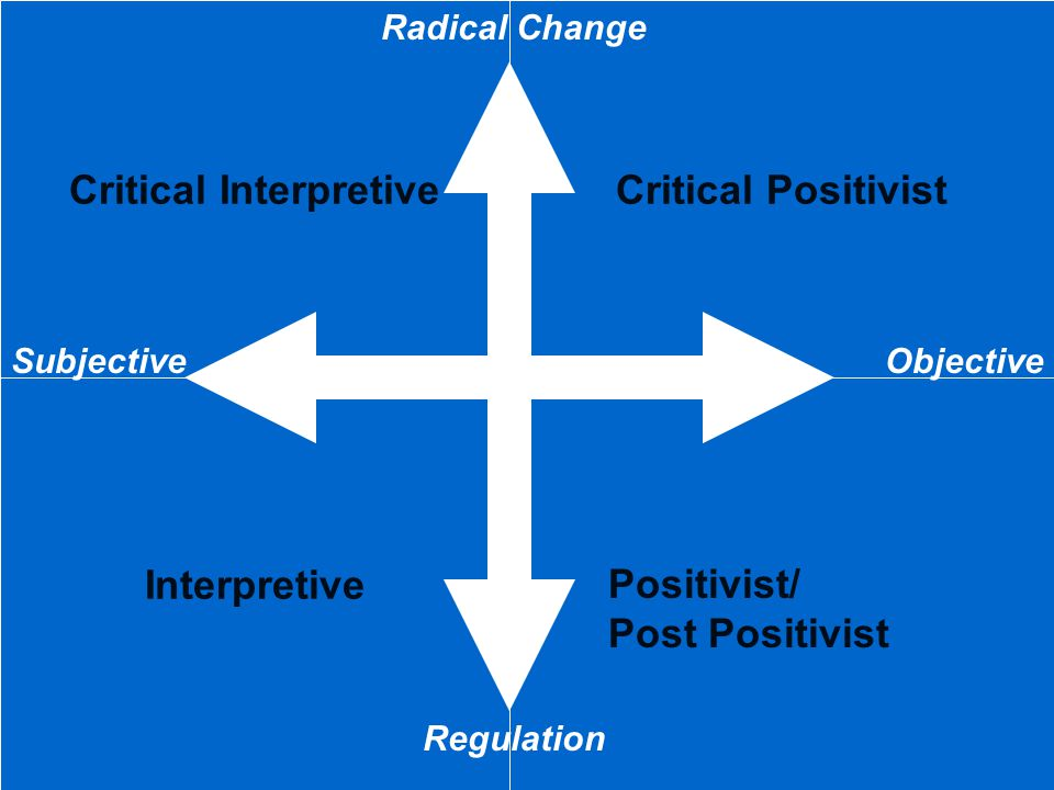 Interpretive Critical InterpretiveCritical Positivist Radical Change Regulation ObjectiveSubjective Positivist/ Post Positivist