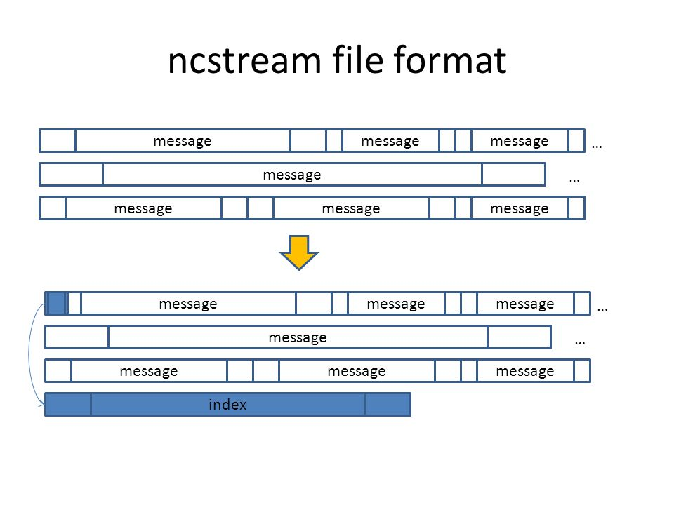 ncstream file format … message … … … index