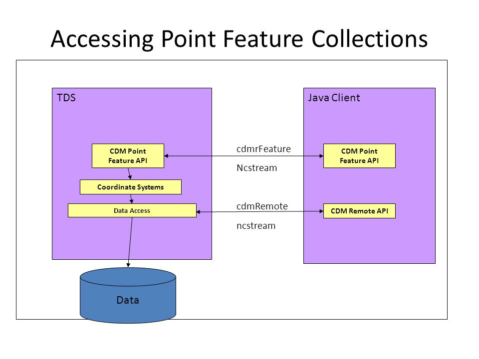 Application Java Client Accessing Point Feature Collections Data TDS Coordinate Systems Data Access cdmrFeature Ncstream cdmRemote ncstream CDM Point