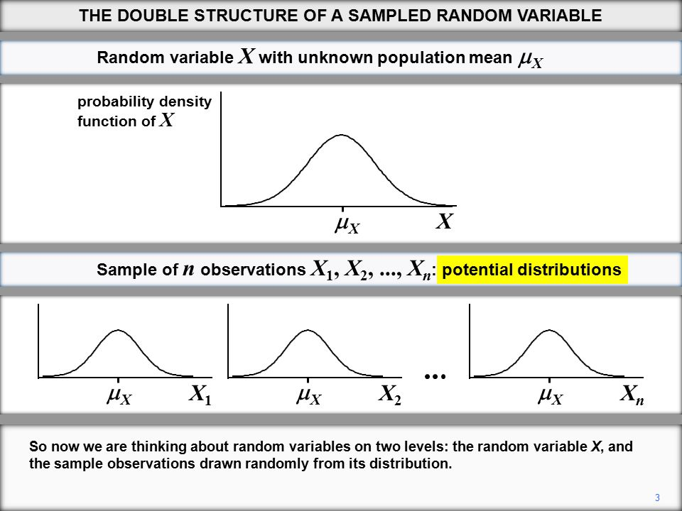 14 We will next demonstrate that the variance of the distribution of X is smaller than that of X, as depicted in the diagram.