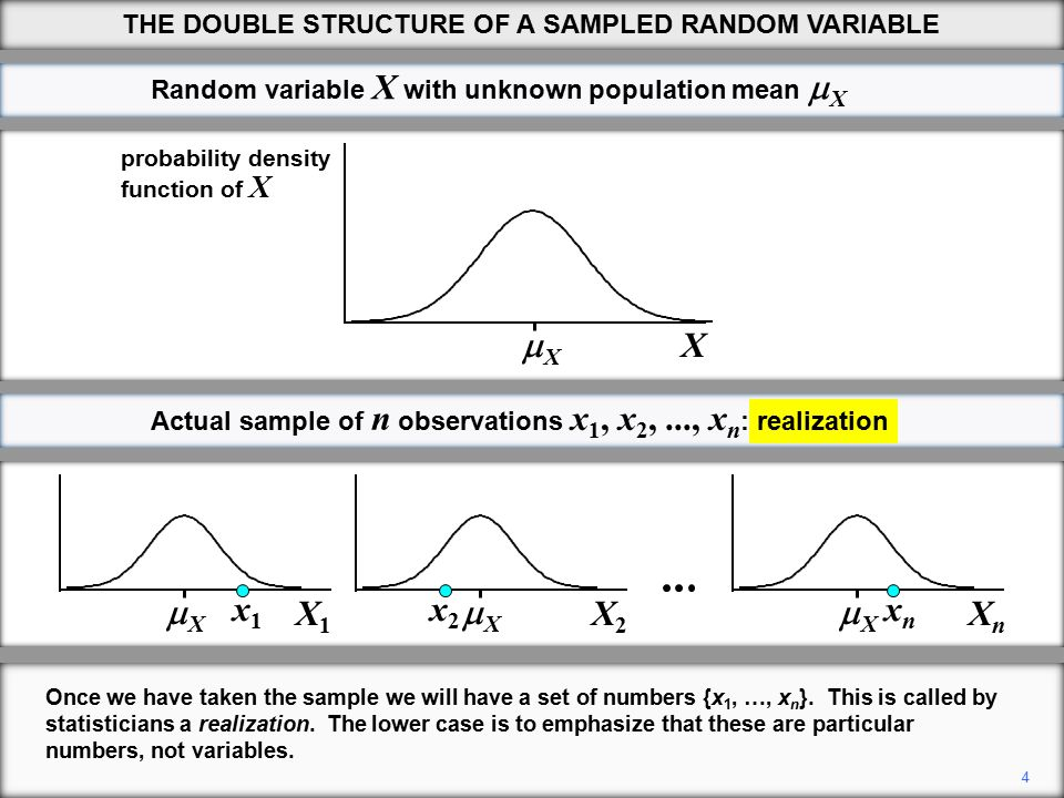 XX X1X1 Sample of n observations X 1, X 2,..., X n : potential distributions XX X2X2 XX XnXn 19 THE DOUBLE STRUCTURE OF A SAMPLED RANDOM VARIABLE variance 15 We start by replacing X by its definition and then using variance rule 2 to take 1/n out of the expression as a common factor.