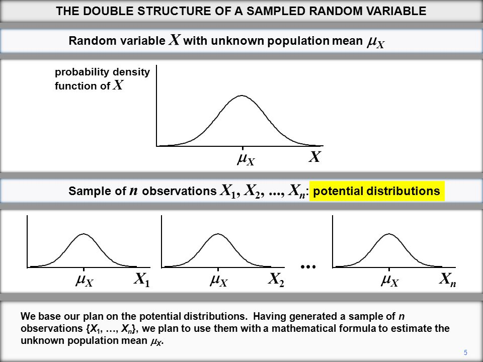 16 THE DOUBLE STRUCTURE OF A SAMPLED RANDOM VARIABLE Next we use variance rule 1 to replace the variance of a sum with a sum of variances.