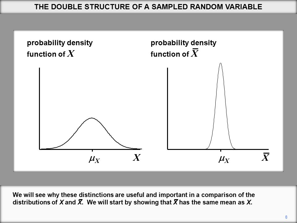 8 probability density function of X XX X XX X probability density function of X We will see why these distinctions are useful and important in a comparison of the distributions of X and X.