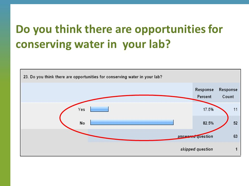 Do you think there are opportunities for conserving water in your lab?