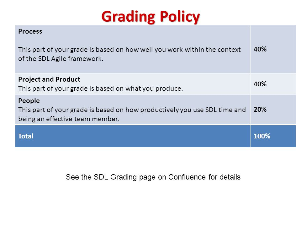Grading Policy Process This part of your grade is based on how well you work within the context of the SDL Agile framework. 40% Project and Product Th