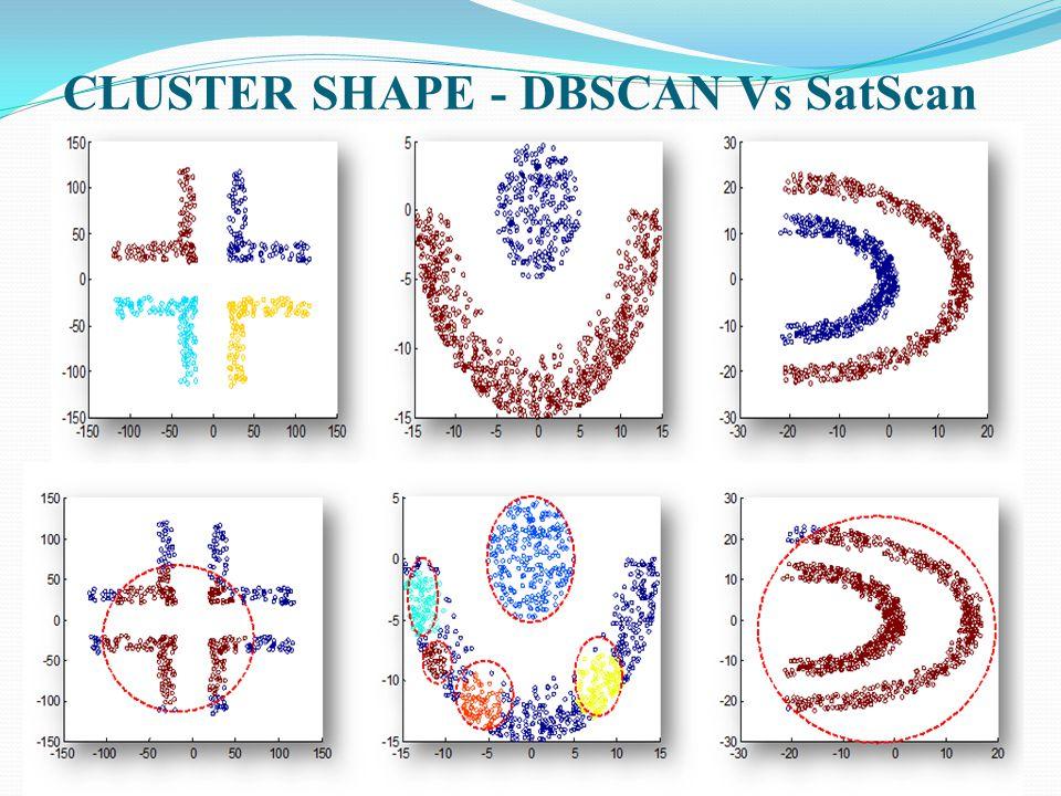 CLUSTER SHAPE - DBSCAN Vs SatScan
