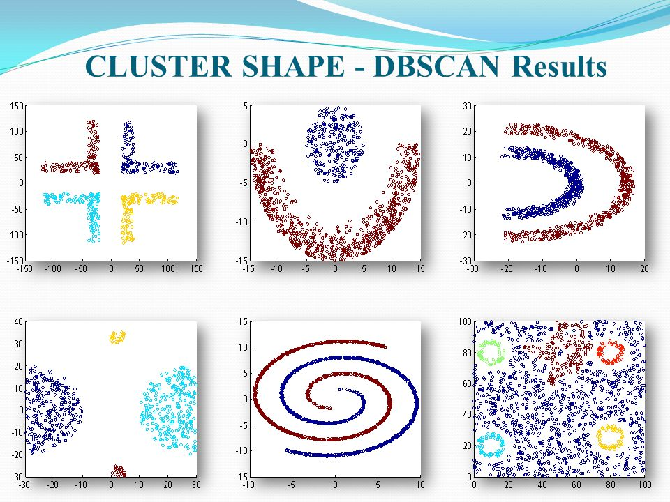 CLUSTER SHAPE - DBSCAN Results