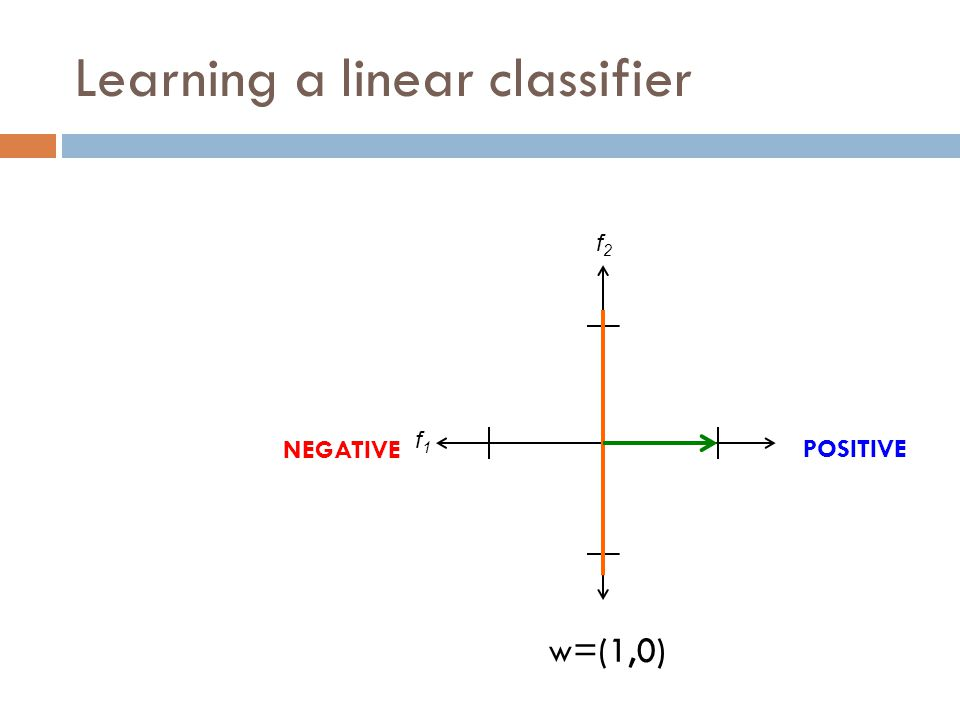 Learning a linear classifier f1f1 f2f2 w=(1,0) POSITIVE NEGATIVE