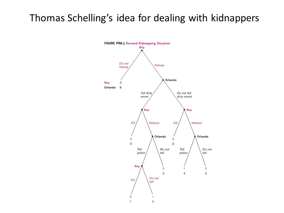 Thomas Schelling's idea for dealing with kidnappers