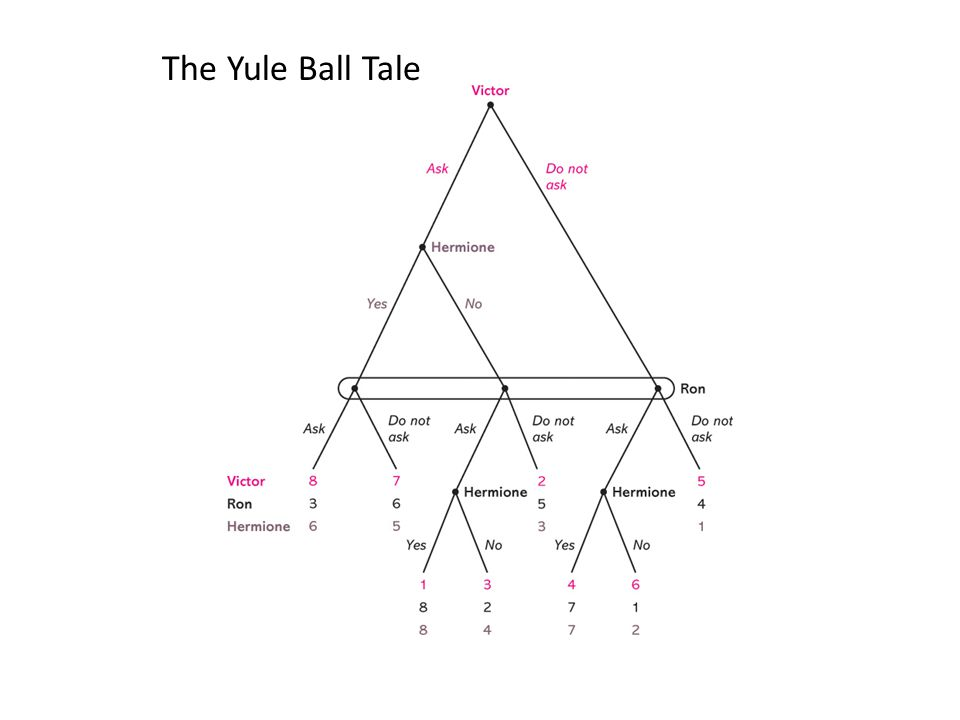 The Yule Ball Tale