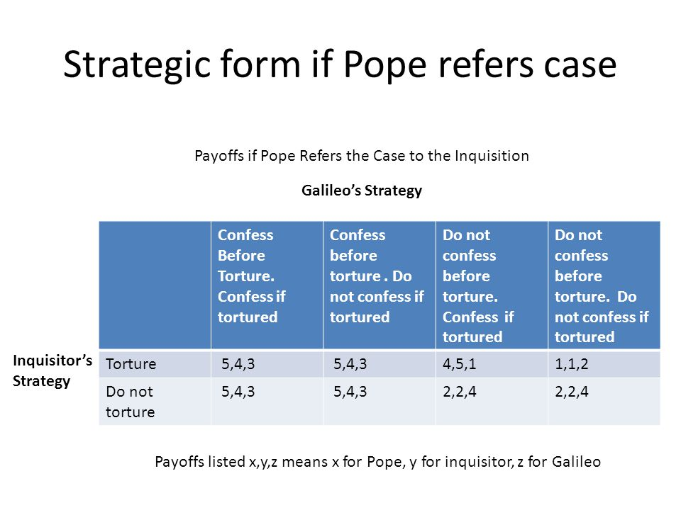 Strategic form if Pope refers case Confess Before Torture.