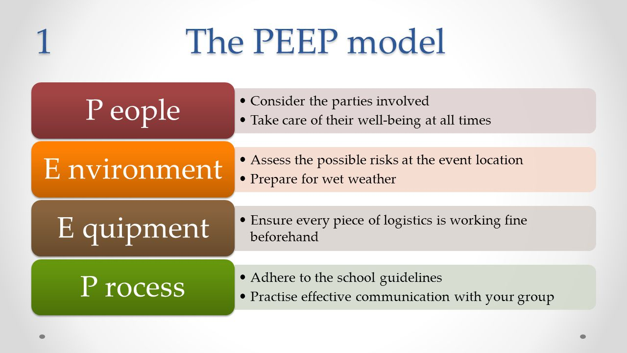 1 The PEEP model Consider the parties involved Take care of their well-being at all times P eople Assess the possible risks at the event location Prepare for wet weather E nvironment Ensure every piece of logistics is working fine beforehand E quipment Adhere to the school guidelines Practise effective communication with your group P rocess