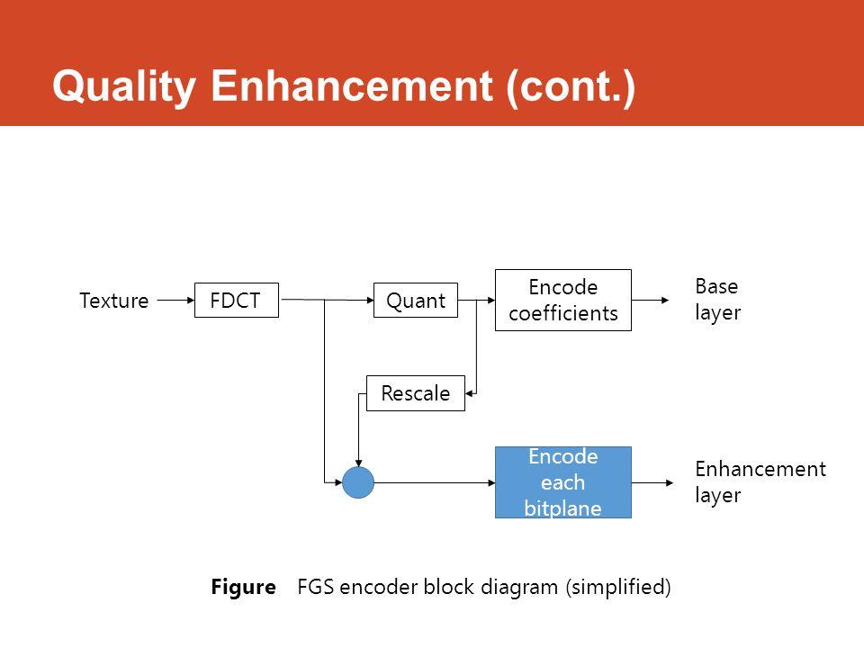 Quality Enhancement (cont.) Texture FDCTQuant Encode coefficients Rescale Encode each bitplane Base layer Enhancement layer FigureFGS encoder block diagram (simplified)