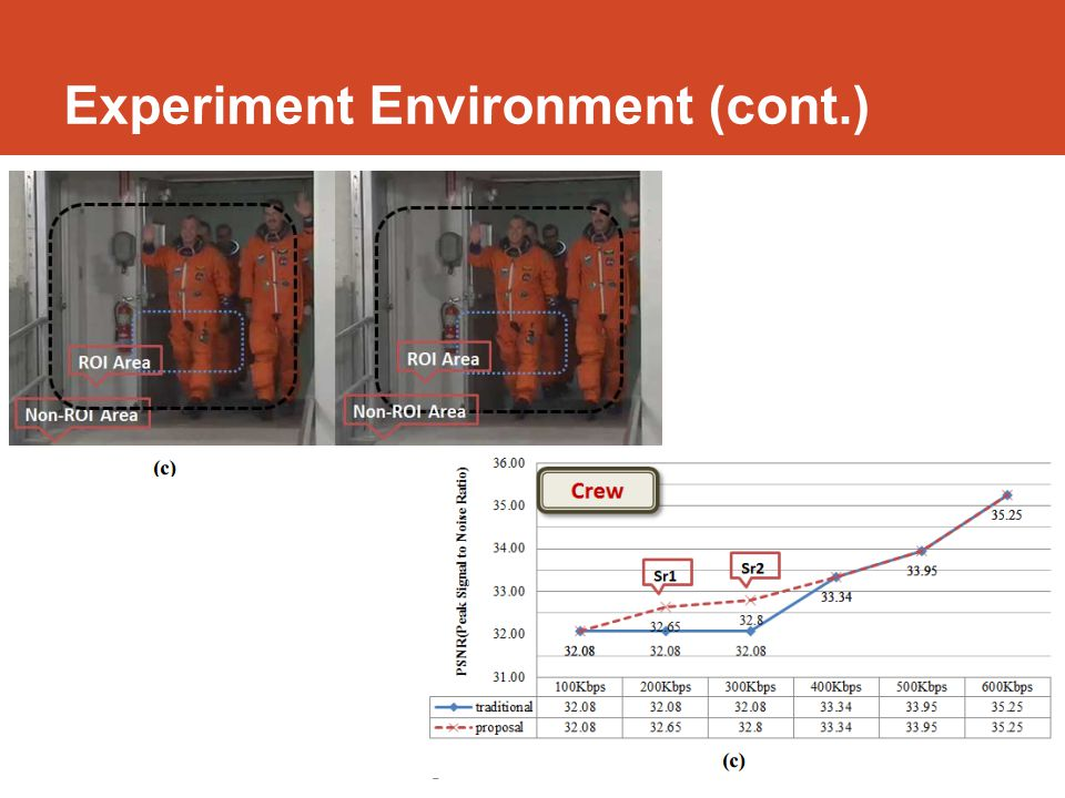Experiment Environment Figure shows PSNR between comparison between traditional and proposed methods.