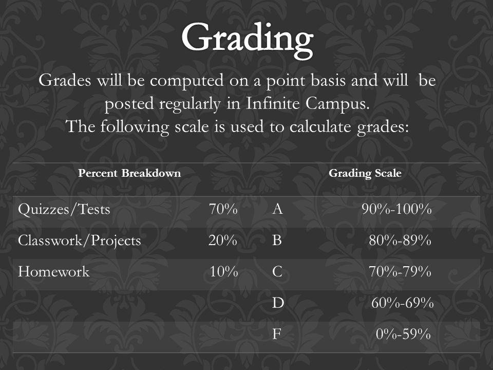 Grades will be computed on a point basis and will be posted regularly in Infinite Campus.